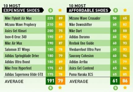 Studiu: Pantofii de alegare scumpi nu sunt mai buni decat cei ieftini