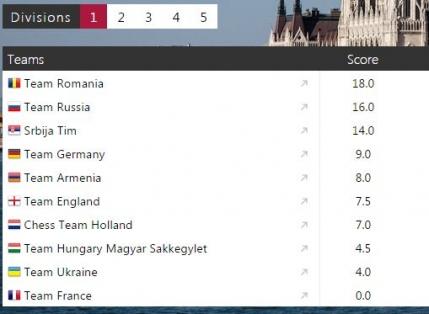 Romania, cea mai buna tara din Europa la sah online