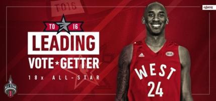 Kobe Bryant, cel mai votat jucator pentru All Star Game