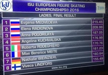 Podium 100% rusesc la Campionatele Europene de patinaj artistic