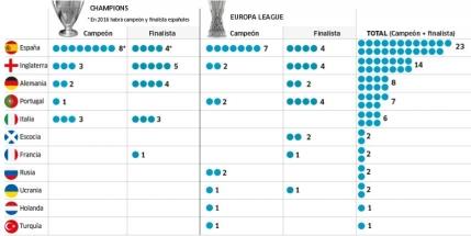 GRAFIC Spania domina cupele europene la fotbal