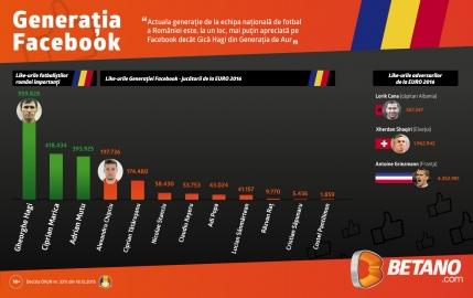 Like: Gica Hagi bate Generatia Facebook