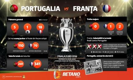 Infografic: Top 6 de stiut despre Portugalia – Franta + Pariul care a iesit de 20 de ori