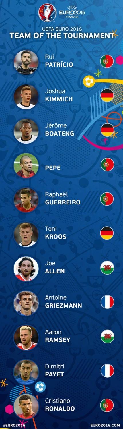 Comisia UEFA condusa de Ionut Lupescu a anuntat echipa EURO 2016. Ce a declarat subalternul lui Lupescu, Sir Alex Fuerguson