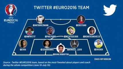 EURO 2016, cifre ametitoare pe Facebook si Twitter