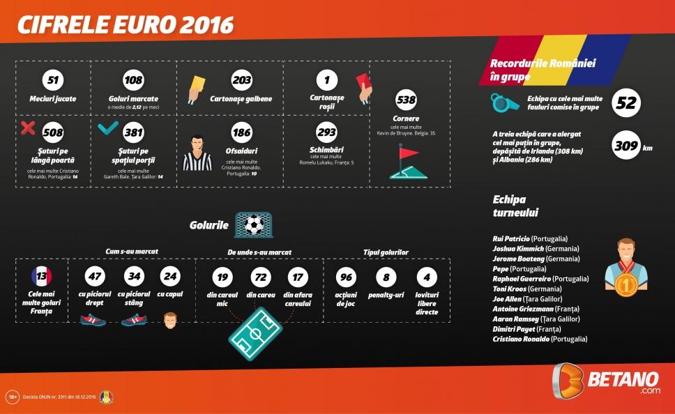 "INFOGRAFIC Cifrele EURO 2016. Ronaldo, cel mai mare ""ratangiu"", Romania in Top!"