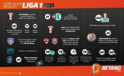 Incepe Liga 1. Se vor dobori recordurile? (infografic)