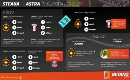 Steaua și Astra caută primele victorii în Europa League (infografic)