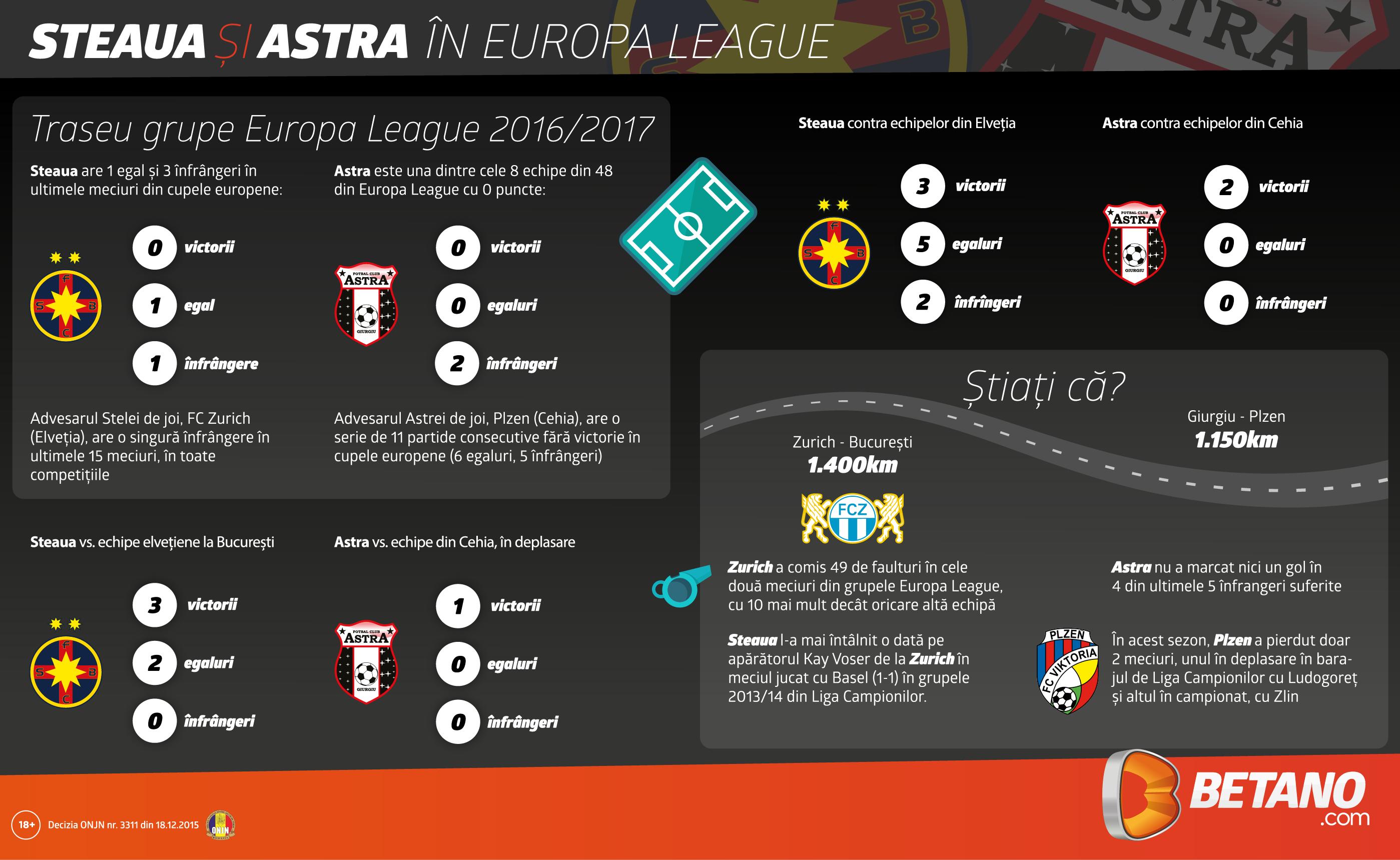 Grafic: Steaua si Astra in Europa League