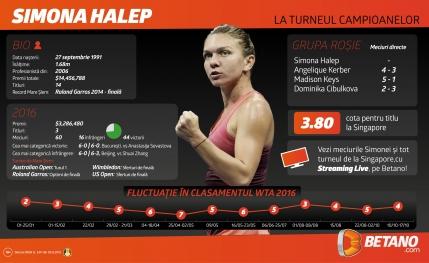 Grafic: Cum a evoluat Simona Halep in clasamentul WTA din 2016