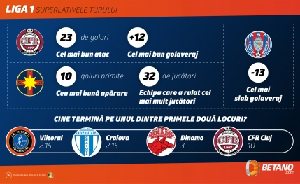 Liga 1: Superlativele turului de campionat