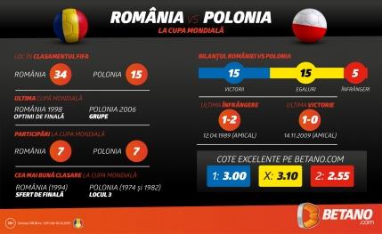 Romania - Polonia: Invincibili dupa Revolutie