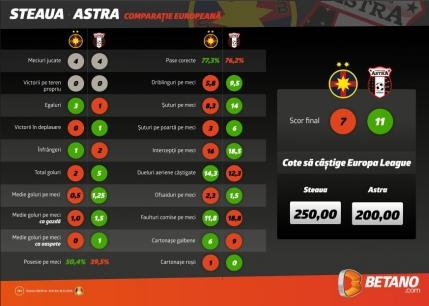 Steaua sau Astra? Cine are suprematia in Europa League