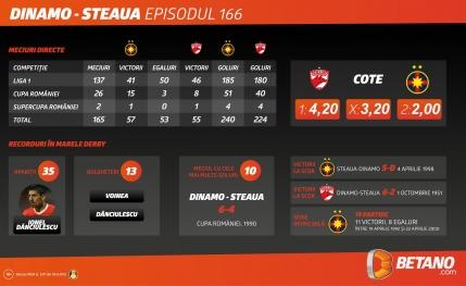 Dinamo – Steaua, recordurile Marelui Derby
