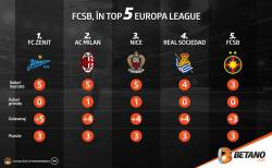 FCSB, în Top 5 Europa League (infografic)