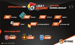 Superlativele din Liga 1 Betano 2017/2018